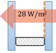 Pokud je v komoře naplněné vzduchem jedno sklo pokovené, klesne únik tepla na polovinu! Z 56 W na 28 W.