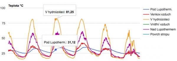 Graf teplot 6 nejteplejších dní v roce 2014