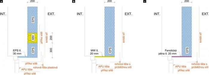 Obr. 2: Možné alternativy: a – řešení s protipožárními pruhy 200 mm; b, c – špaletové řešení