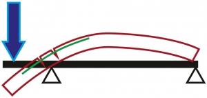 Obr. 16: Schematický nákres chování zatížené konzoly