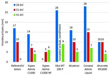 Graf 2b: Hloubka průsaku tlakovou vodou – modifikovaný postup s vysušením vzorků [1]