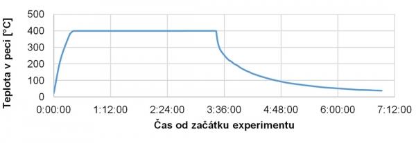 Obr. 4: Průběh teploty při poškozování trámečků teplotním šokem