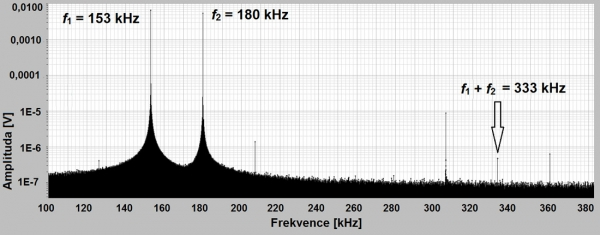 Obr. 5.: Spektrum závislosti amplitudy signálu na frekvenci (f1 = 153 kHz, f2 = 180 kHz,  f1 + f2 = 333 kHz). Vzorek před vložení do pece.