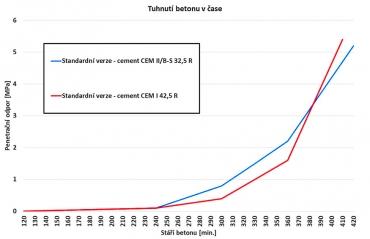 Graf 2: Porovnání počátků tuhnutí a tvrdnutí penetračním odporem u betonů s cementy CEM I 42,5 R a CEM II/B-S 32,5 R