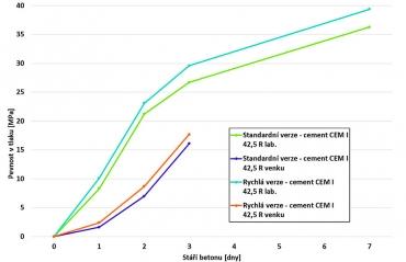 Graf 3: Porovnání rychlostí náběhu krátkodobých pevností betonů v rychlé variantě (R) a standardních betonů