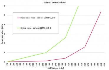 Graf 4: Porovnání počátků tuhnutí a tvrdnutí penetračním odporem betonů v rychlé variantě (R) a standardních betonů