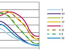 Okna z hlediska úniku tepla, akustiky, prostupu světla či bezpečnosti 4 – Okna jako zdroj tepla v zimním období s plusovou energetickou bilancí