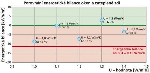 Porovnání energetické bilance oken a zateplené zdí