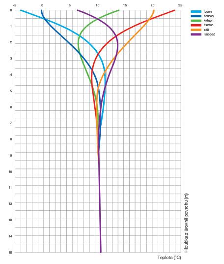 Graf: Teplota půdy v průběhu roku