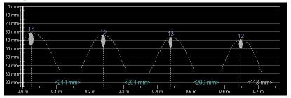 Obr. 9: Příklad stanovení průměru a zpřesnění krytí výztuže profometrem PM-630. Krajní dvě výztuže vlevo jsou dle projektu Ø 16 mm, dvě výztuže vpravo Ø 12 mm. Profometer určil průměry s přesností ±1 mm. V řadě případů není vzhledem k blízkosti dalších prutů výztuže tak přesné určení průměru možné.