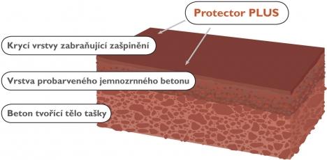 Řez taškou s povrchovou technologií Protector PLUS