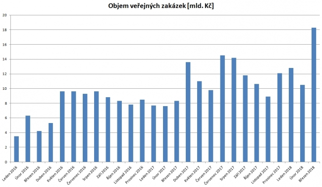 Zadané veřejné stavební zakázky od začátku roku 2016 (v mld. Kč)