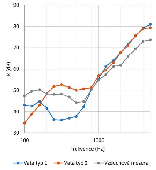Obr. 3: Porovnání průběhů neprůzvučnosti s různým uspořádáním výplně dvojité stěny při stejném konstrukčním uspořádání