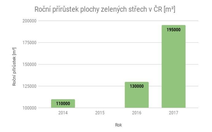 Zelené střechy v Česku zažívají boom, 9 z 10 projektů financuje soukromý investor