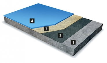 Skladba systému MC-Floor TopSpeed pro krmný stůl 1 – lehké otryskání podkladu; 2 – penetrace; 3 – vystěrkování a uzavření podkladu; 4 – dvojnásobný krycí nátěr MC-Floor TopSpeed aplikovaný válečkem