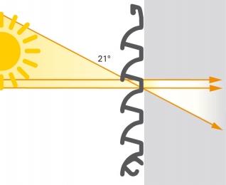 Sluneční clona Schüco CSB – úhel zastínění slunečních paprsků