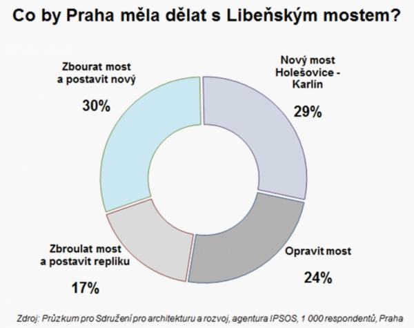 Průzkum veřejného mínění, který si SAR zadalo u agentury IPSOS