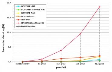 Obr. 2: Absorpce vzdušné vlhkosti materiálů při určitém prostředí