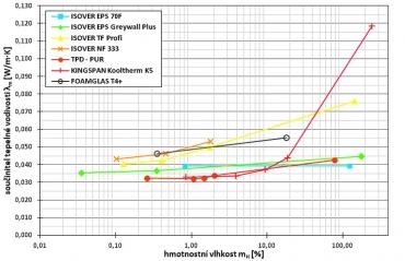 Obr. 3: Závislost součinitele tepelné vodivosti λm na hmotnostní vlhkosti materiálu mH