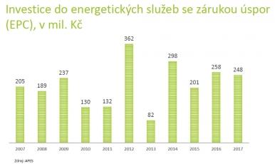 Obr. 3: Investice do energetických služeb se zárukou úspor (EPC)