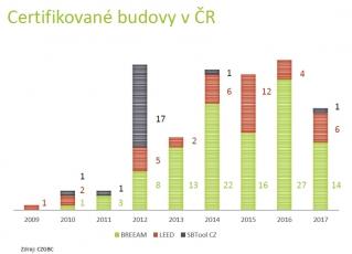 Obr. 4: Počet certifikovaných budov v ČR