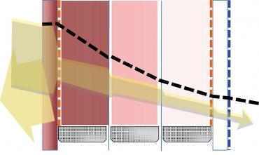 Obr. 4: U protislunečních skel má velký význam vícekomorové řešení