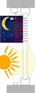 Obr. 5: Fólie svinuta. Noční chlazení interiéru v létě. Maximální solární zisk v zimě.