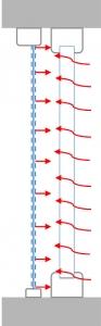 Obr. 9: Zlepšení izolačního účinku celého okna plus ochrana před studeným zářením noční oblohy