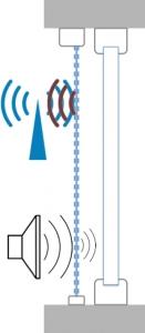 Obr. 10: Ochrana před elektrosmogem plus zvýšený akustický útlum