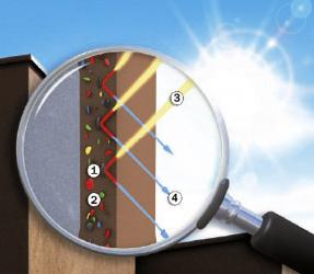 Povrch s cool pigmenty: 1 – cool pigment, 2 – standardní pigment, 3–sluneční záření (světelné spektrum), 4 – odražené světlo