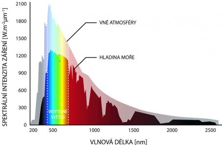 Graf fungování cool pigmentů. Vyjadřuje po jednotlivých vlnových délkách intenzitu záření slunečního světla. Cool pigmenty odrážejí viditelnou i infračervenou složku světla, která je zásadním nositelem energie a výrazným způsobem přispívá k zahřívání fasády.