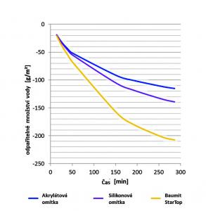 Graf dokumentující Drypor efekt – odpařitelné množství vody. O 100 % větší odpařitelné množství vody u Baumit StarTop než standardní akrylátová omítka a o 66 % větší odpařitelné množství vody u Baumit StarTop než standardní silikonová omítka