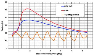 Graf 2: Vývoj teploty betonovaného prvku v závislosti na použitém cementu