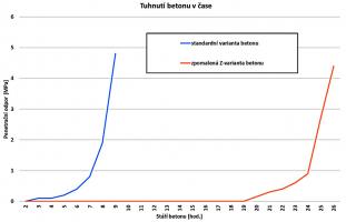 Graf 4: Oddálení počátku tuhnutí i tvrdnutí Z-varianty