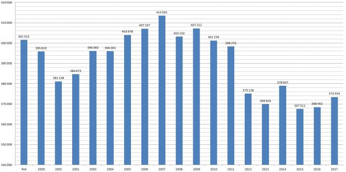 Počet pracovníků ve stavebnictví na konci 1. pololetí, zdroj: ČSÚ