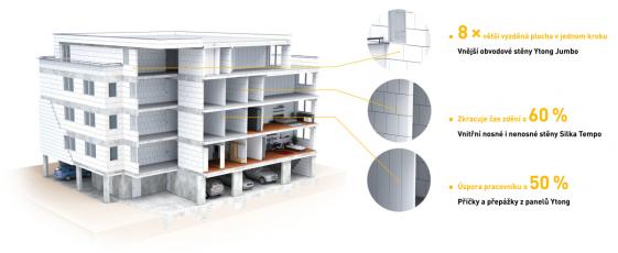 Využití velkoformátových prvků ve stavbě
