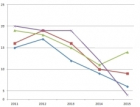 Objem veřejných stavebních zakázek do konce října stoupl o 54 procent