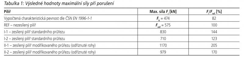 tabulka-1--vysledne-hodnoty-maximalni-sily-pri-poruseni 88266