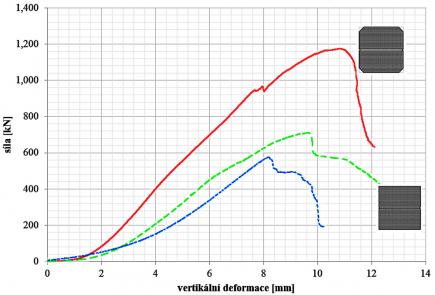 Obr. 5: Záznam zatěžovací zkoušky (modrá barva – referenční nezesílený pilíř, zelená barva – zesílený pilíř běžného průřezu, červená barva – zesílený pilíř modifikovaného průřezu)