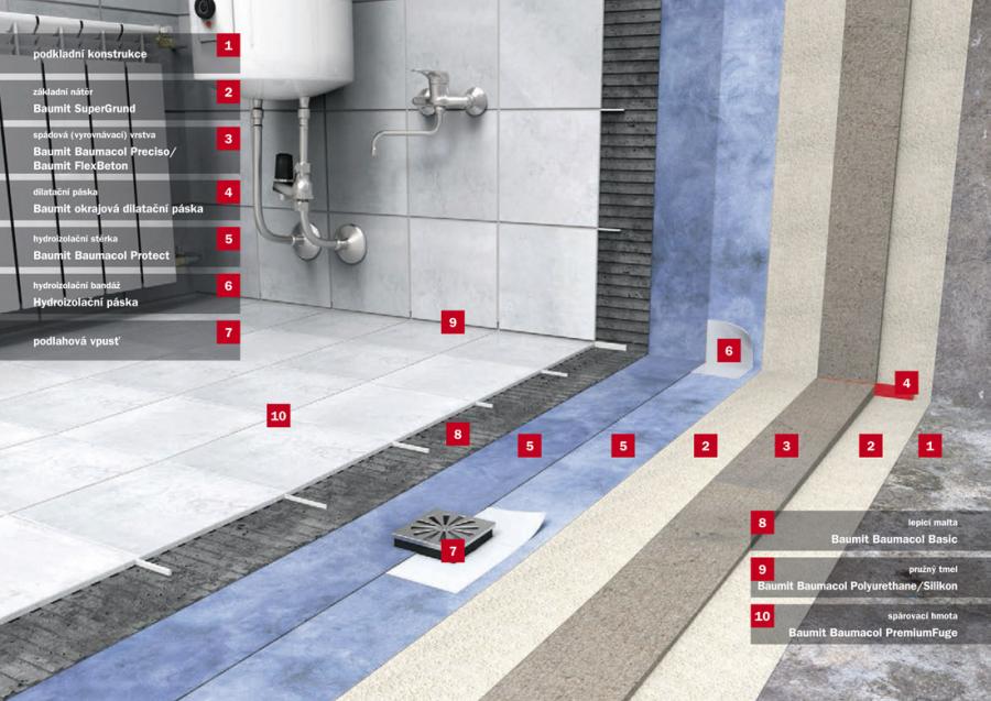 Baumit Baumacol – systémové řešení pro koupelnu či balkón