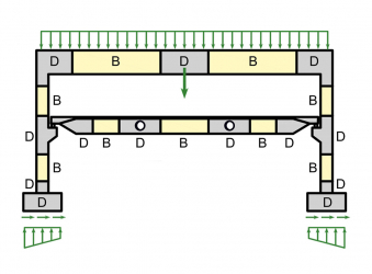 Obr. 2: B a D oblasti na konstrukci