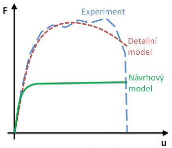 Obr. 8: Odezva konstrukce při použití návrhového modelu