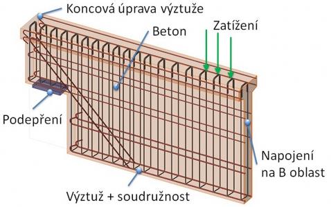 Obr. 9: Výpočtový model 2D