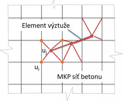 Obr. 11: MKP síť s propojením výztuže a betonu