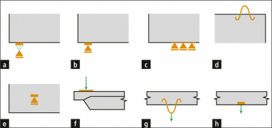 Obr. 12: Komponenty pro podepření a přenos zatížení; podpěry: a – bodová rozložená, b – roznášecí deska, c – liniová, d – závěs, e – plošná; zatížení: f–roznášecí deska; g – závěs; h – plošné