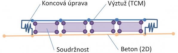 Obr. 13: Model soudržnosti a kotvení