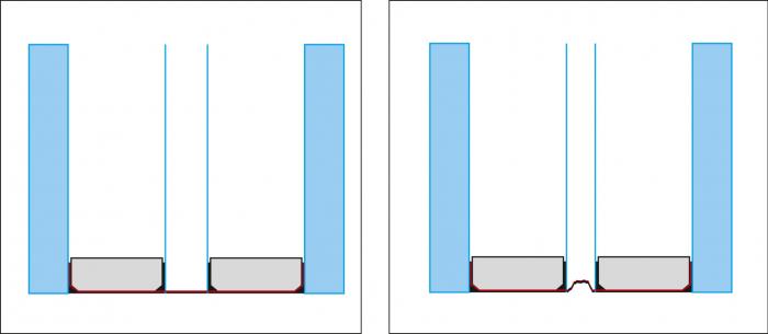 Obr. 9: Přerušený tepelný most + Ug = 0,3 (Glasstec 2016). V prostřední komoře není rámeček vůbec, tepelný most je přerušený. Statiku zajišťuje tlak plynu, který mění i tloušťku izolačního skla. Díky třem komorám je Ug ≈ 0,35 W/m².K.
