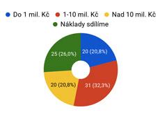 Průzkum mezi starosty: Většina českých měst se připravuje na přívalové deště