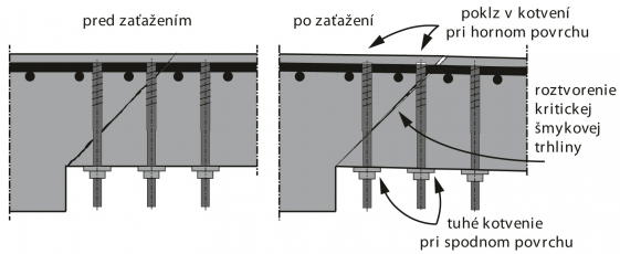 Obr. 2: Uvažované pôsobenie skrutkovacích kotiev podľa CSCT