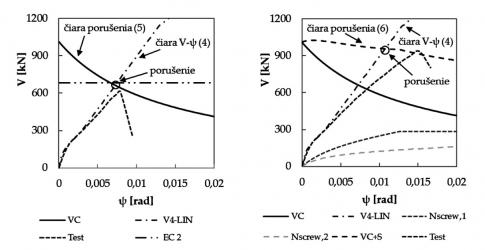 Obr. 3: Závislosť šmykovej sily spôsobujúcej pretlačenie od pootočenia dosky. Vľavo nezosilnená doska, vpravo doska zosilnená skrutkovacími kotvami v kombinácii s vinylesterovým lepidlom.